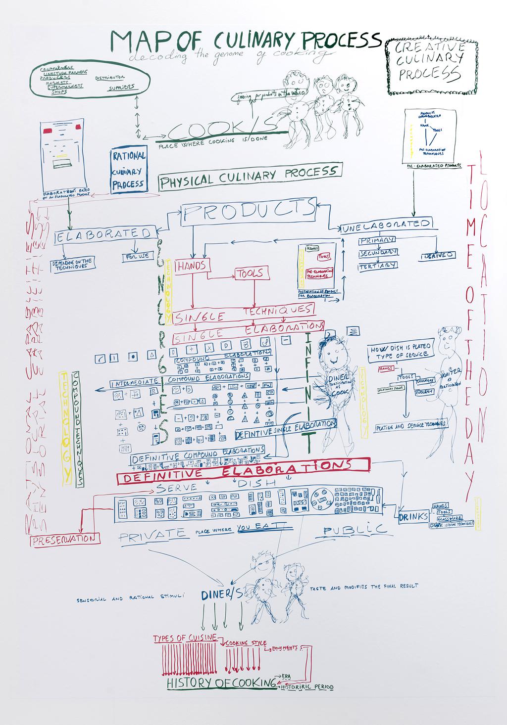 Ferran Adrià - Notes on Creativity